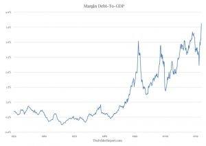 美國股票保證金債務(Margin debt)跟美國GDP